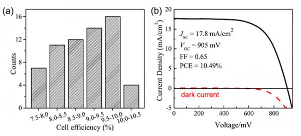 中科院物理所钙钛矿型甲胺铅碘薄膜太阳能电池研究获进展