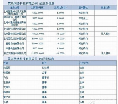 菜鸟网络股权分配:阿里巴巴占51%的股份