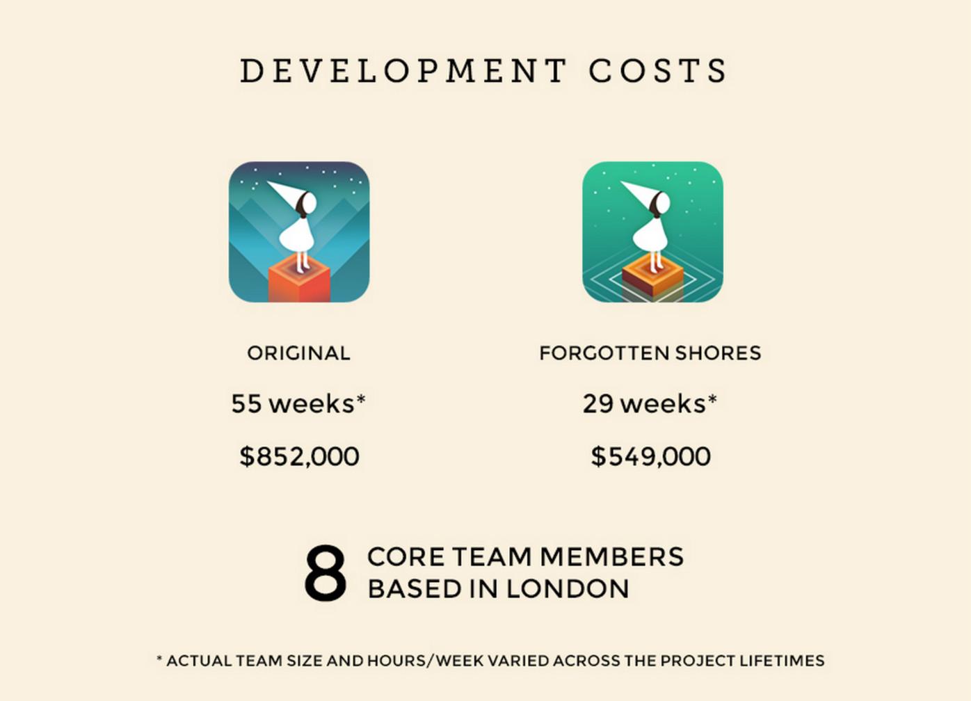 纪念碑谷告诉你开发一款优雅的游戏要花多少钱