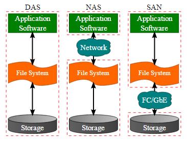 中小企业存储:DAS、NAS和SAN的选择