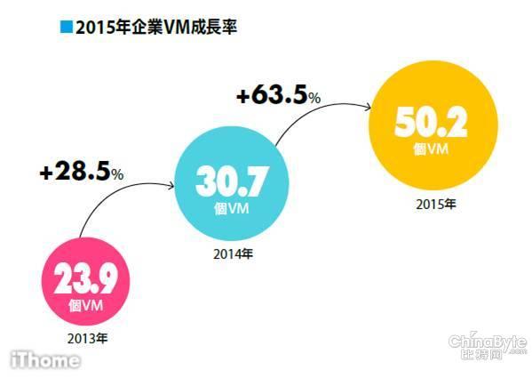 台湾5成企业CIO看重服务器虚拟化采购